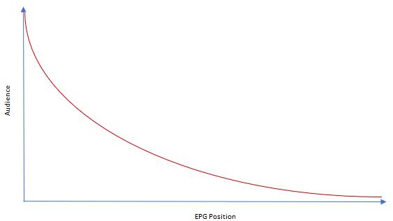 EPGposition