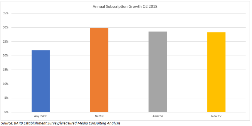 SVOD Annual Growth